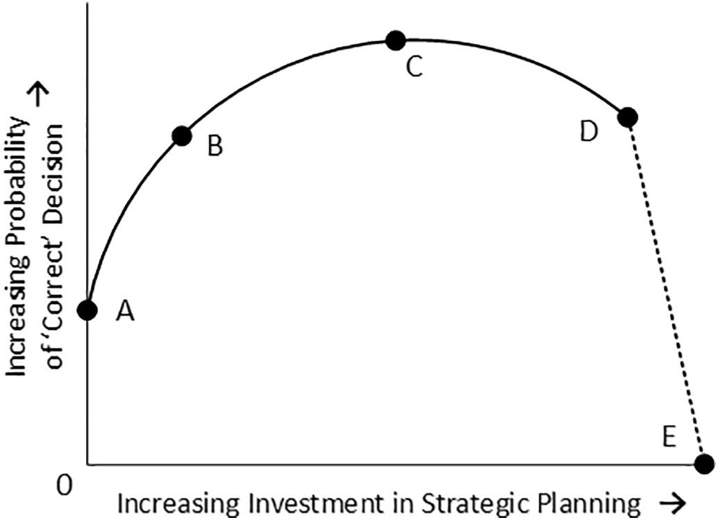 Model of return on investment in strategic planning